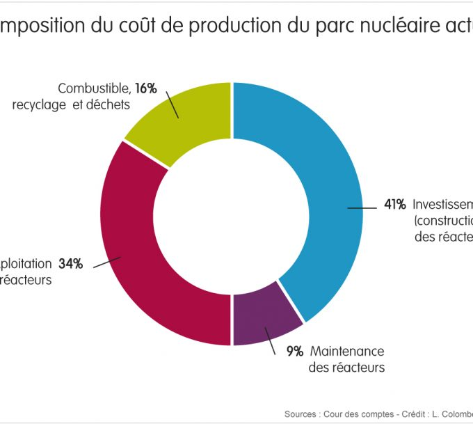 Comment calculer le cout de production ?